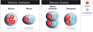 Investigaciones de los colisionadores en China y Japón encontraron materia exótica compuesta por 4 quarks, el debate ahora es si la partícula es un par de mesones o un tetraquark.