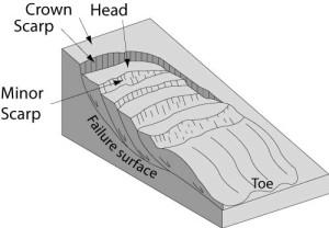 multipleRotationalSlide