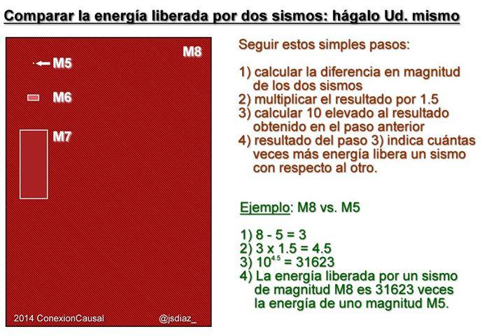 Cómo comparar la energía liberada por dos sismos.
