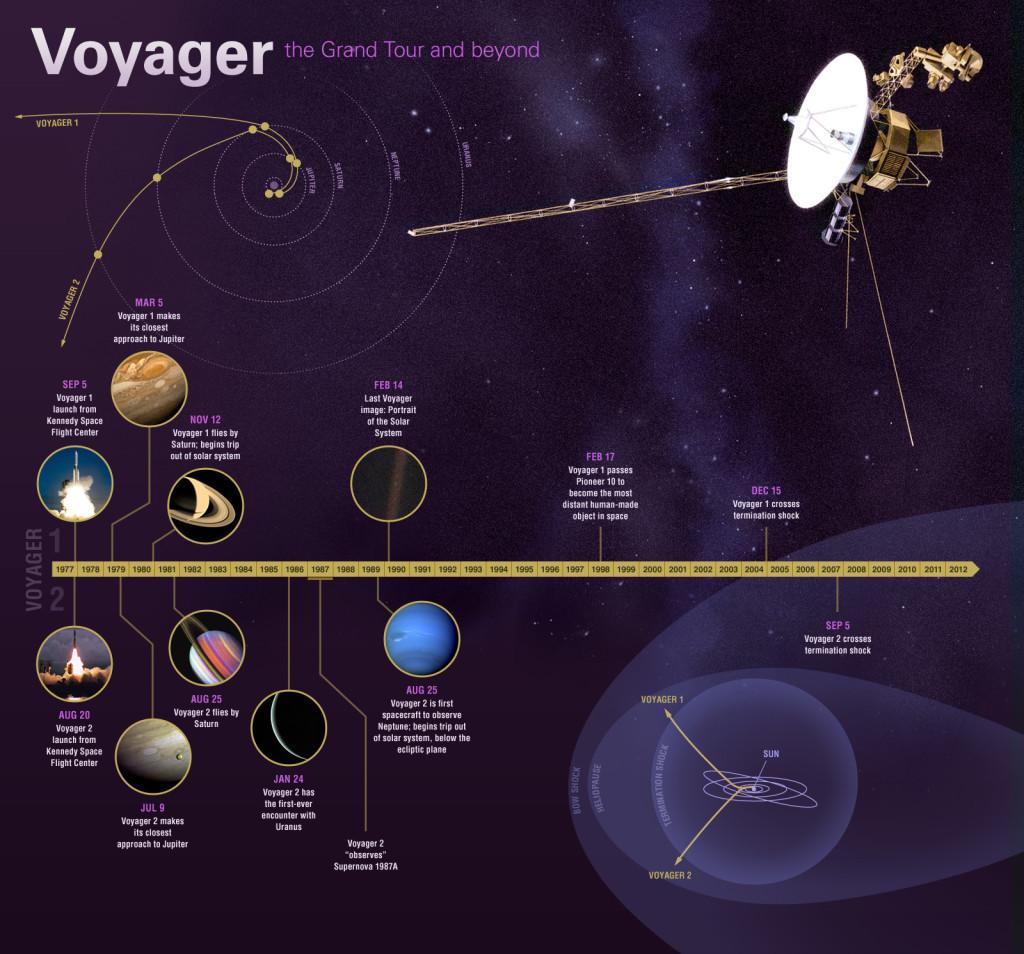 Infografía con la historia de las naves Voyager. Fuente: JPL.