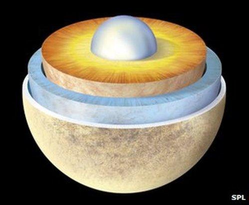Europa tiene un pequeño núcleo metálico (celeste, al centro) cubierto por una gran capa de roca (naranjo). La superficie consiste en un océano de agua líquida (azul), cubierto por una delgada capa de hielo (beige). Créditos: BBC news.