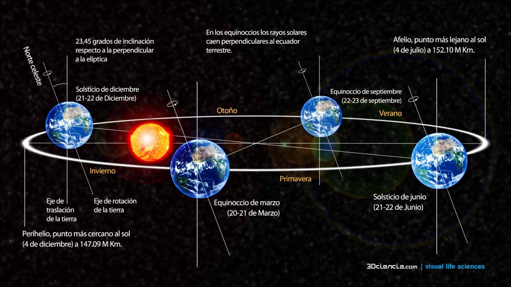 La escala no es muy buena, pero aquí podemos ver una representación de las estaciones correspondientes al hemisferio Norte.