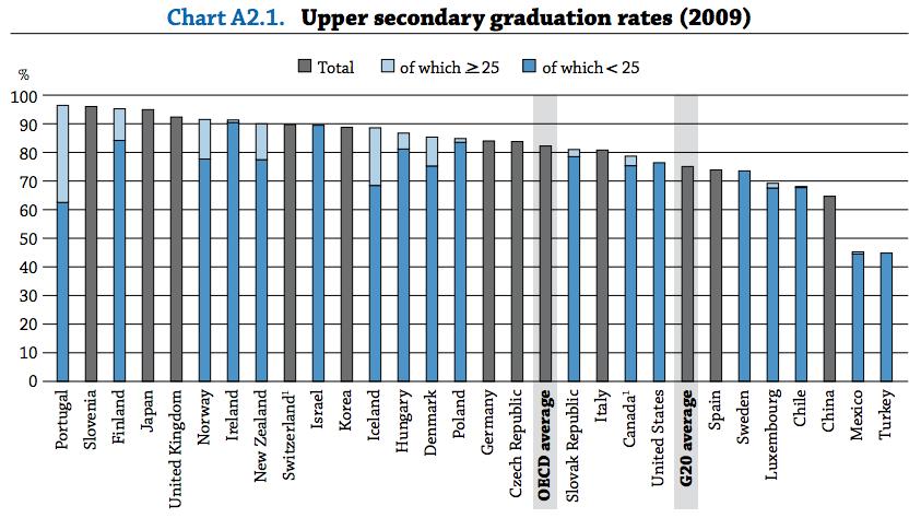 ¿Cuántos estudiantes terminan la educación secundaria? En Chile, el 2009, alrededor de un 68%. Fuente: OECD.