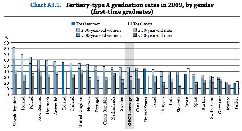 ¿Qué porcentaje de mujeres egresa de la educación superior? (contando el primer egreso)