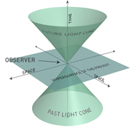light_cone21