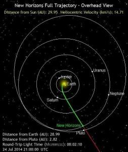 Posición actual de New Horizons.