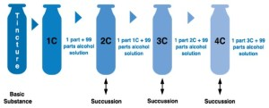 DilutionChart
