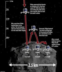 Detalles de las complicaciones del aterrizaje de Philae. Créditos MailOnline.