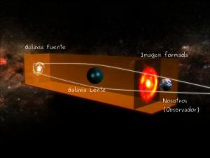 Esquema del efecto lente gravitatoria. Para el caso particular en que la luz de una galaxia espiral es desviada por un objeto con simetría esférica y se encuentran alineados con el observador.