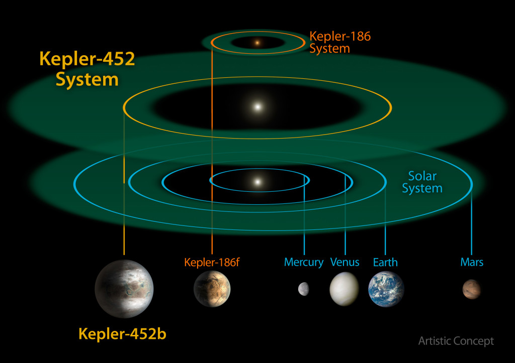 Comparación entre el sistema Kepler-452b, el Sistema Solar, y Kepler-186 (un sistema miniatura que cabe dentro de la órbita de Mercurio). Créditos: Kepler/NASA.