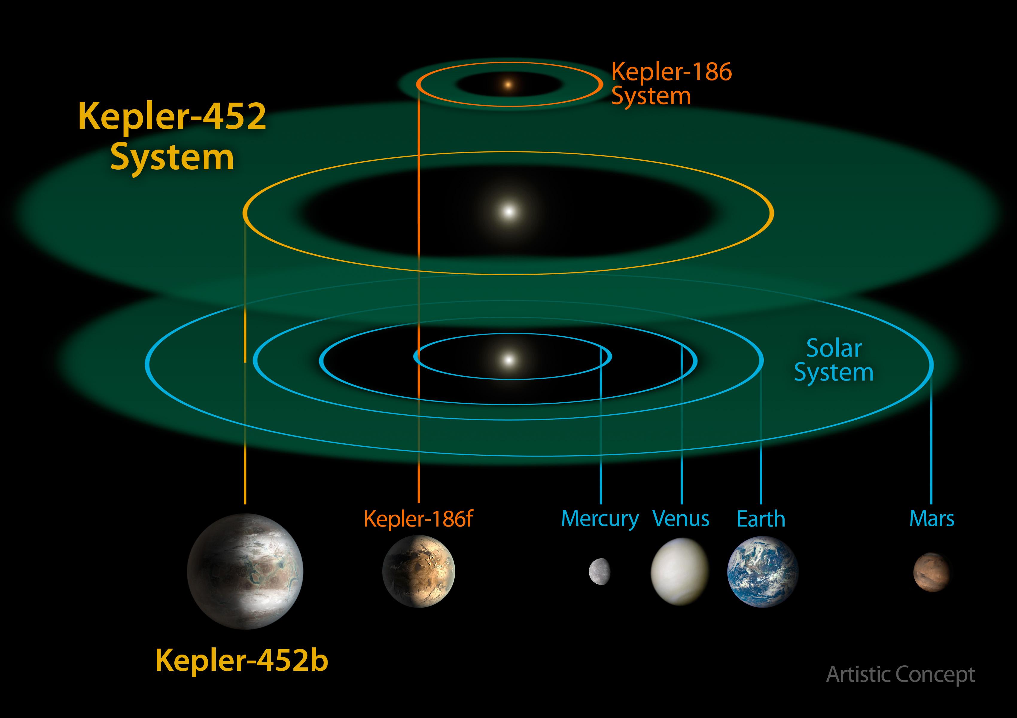 Kepler anuncia el primer planeta tipo Tierra en la zona habitable de ...