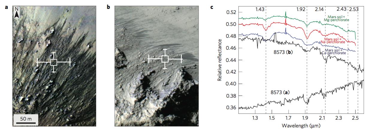 Actividad de las RSL en el cráter Horowitz (imágenes de HiRISE ) y los espectros asociados, tomados por CRISM. Los espectros en negro corresponden a las áreas marcadas en las imágenes a y b. Los espectros en colores corresponden a la mezcla espectral entre el suelo marciano y una variedad de sales (especificadas en la figura). Créditos: Ojha et al. 2015, Nature Geoscience.