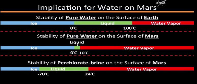Rangos de temperatura para los distintos estados del agua. Arriba, agua pura en la Tierra, al medio agua pura en Marte, y abajo, salmuera con percloratos en Marte.