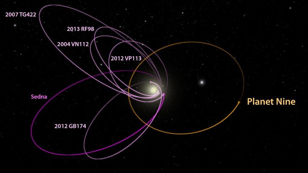 Órbita de seis objetos del cinturón de Kuiper, versus la órbita de un supuesto planeta nueve. Imagen de http://www.findplanetnine.com/