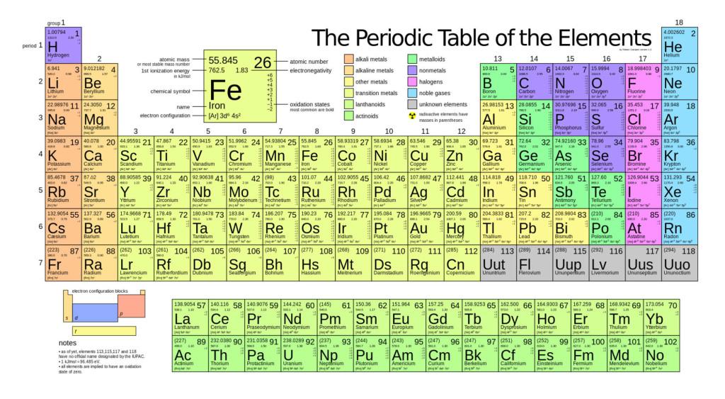 La sptima fila de la tabla peridica de los elementos ya est la nueva tabla peridica de los elementos con su sptima fila completa urtaz Choice Image
