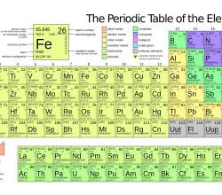 Tabla peridica star tres la sptima fila de la tabla peridica de los elementos ya est completa urtaz Image collections