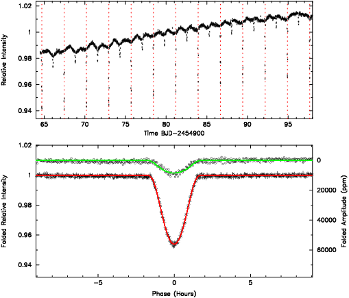 """Ejemplo de """"phase folding"""" de dos estrellas que se eclipsan entre sí. En la parte superior se aprecian los tránsitos individuales (el más profundo en línea punteada roja y el más leve en verde). En el gráfico inferior se puede ver en detalle cada tránsito completo gracias a la superposición de los tránsitos individuales. Howell et al. 2010."""