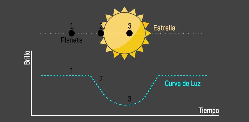 Esquema del método de tránsitos para la detección de exoplanetas.