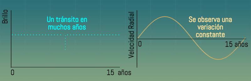 A la izquierda un ejemplo de lo que se observaría para un planeta que transita, con un periodo de 15 años. Sólo un evento de algunas horas. A la derecha, lo que se esperaría en velocidades radiales, una variación continua.