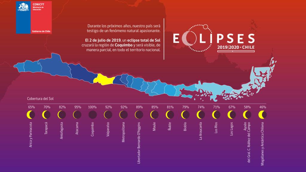 Porcentajes de totalidad del eclipse en Chile